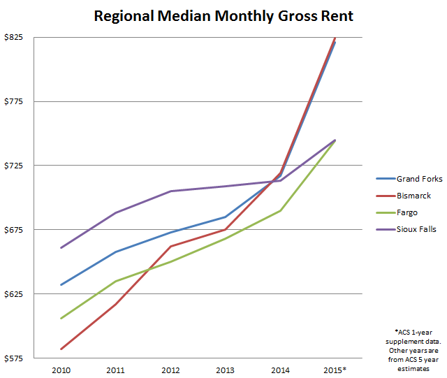 Regional Gross Rent