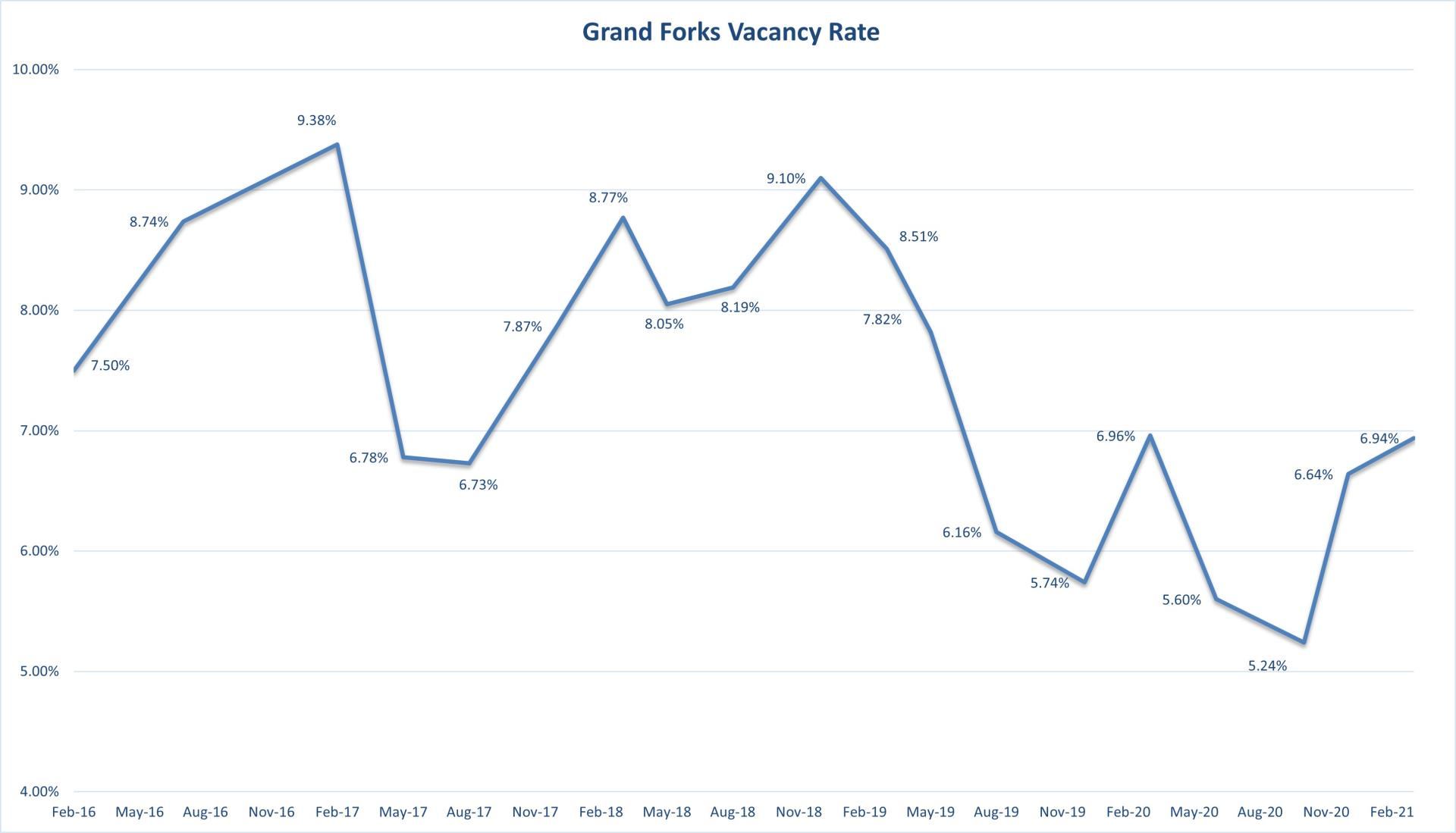 Vacancy Rate Graph