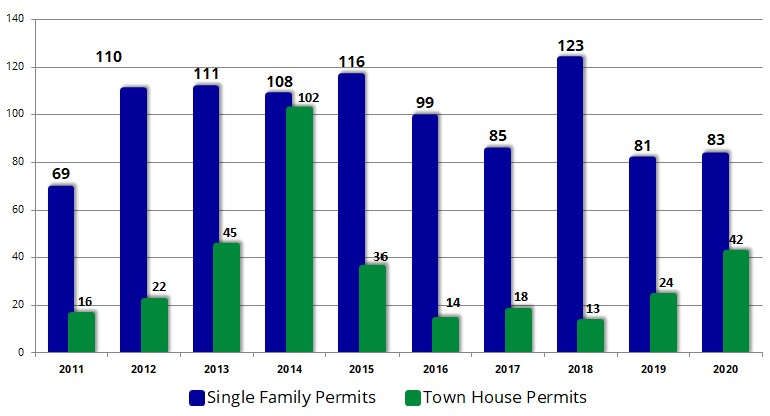 Single Family & townhouse Permits