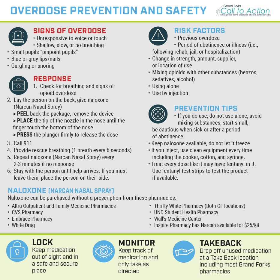 Overdose Prevention and Safety Resource List